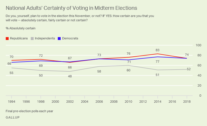 Line graph. Republicans and Democrats are equally likely to say they are certain to vote in the 2018 midterm elections.