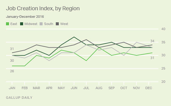 Job Creation Index, by Region