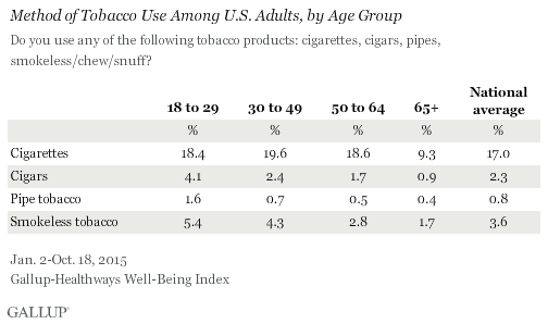 Method of Tobacco Use Among U.S. Adults, by Age Group