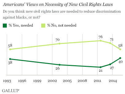 Americans' Views on Necessity of New Civil Rights Laws