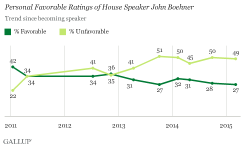 Personal Favorable Ratings of House Speaker John Boehner