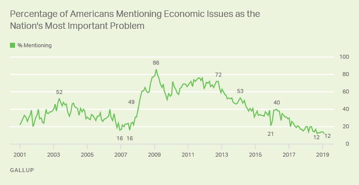 Line graph: % of Americans saying economic issues are most important U.S. problem. High: 86%, Feb '09; now 12% (Feb '19).""