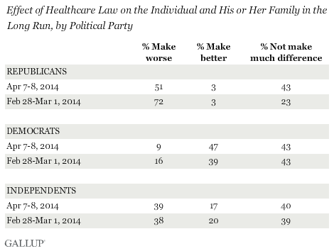 healthcare law effect on you and your family, by political party