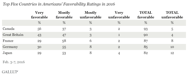 Top Five Countries in Americans' Favorability Ratings in 2016