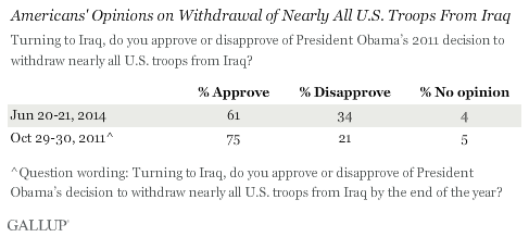 Americans' Opinions on Withdrawal of Nearly All U.S. Troops From Iraq