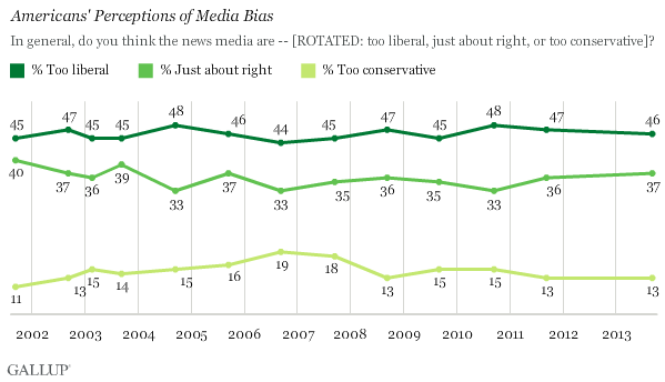 Trend: Americans' Perceptions of Media Bias