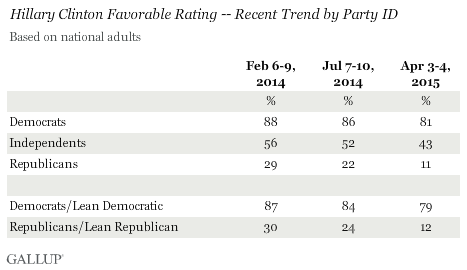 Hillary Clinton Favorable Rating -- Recent Trend by Party ID