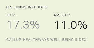 Tracking the Progress of the Affordable Care Act