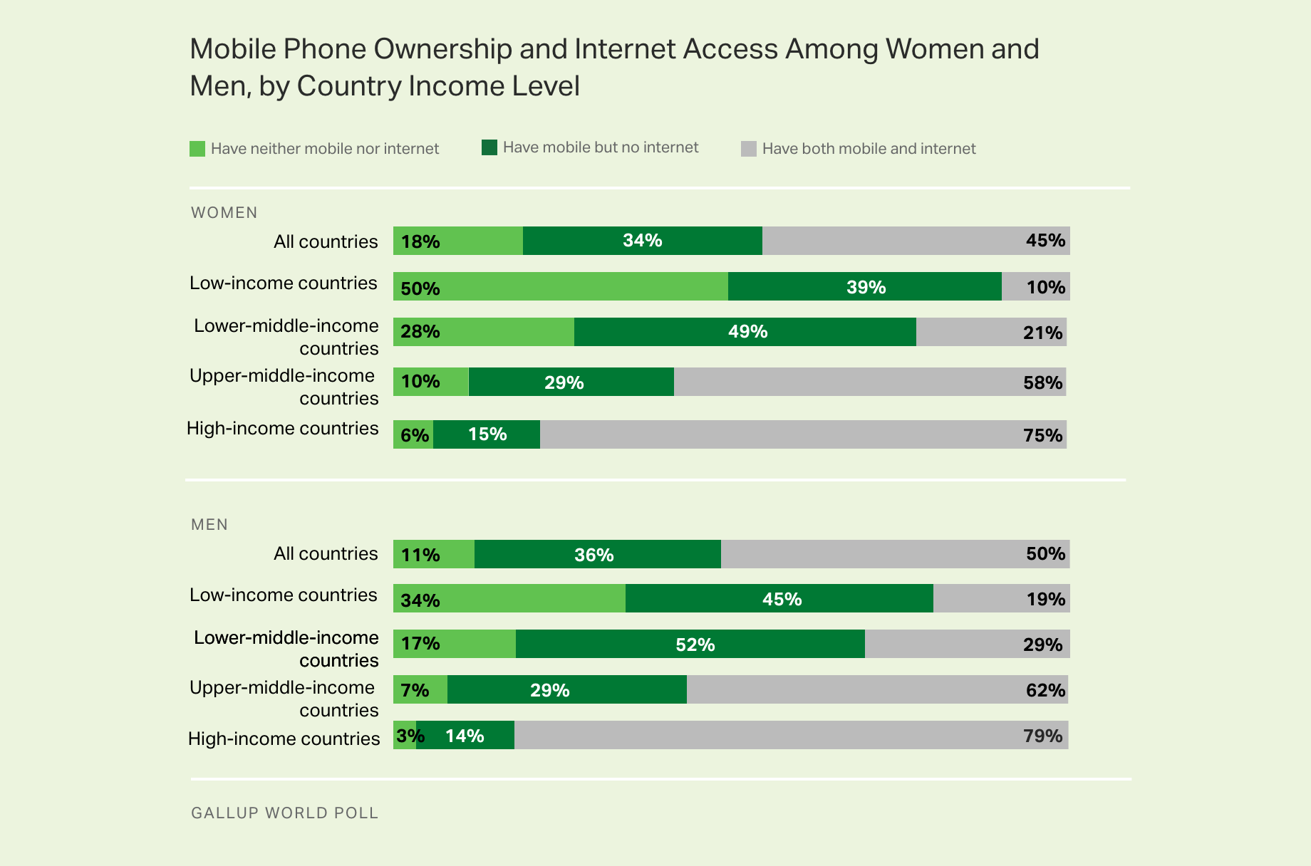 Bar graph. Mobile phone ownership and internet access among women and men, by country income level, 2016