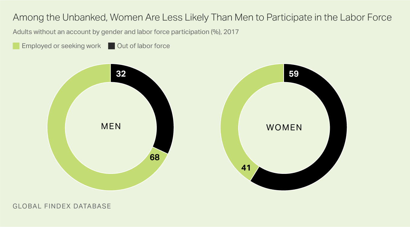 Among the unbanked, women are more likely than men to be out of the labor force.