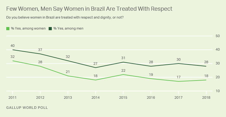 Line graph. Fewer than three in 10 women or men in Brazil say women in their country are treated with respect.