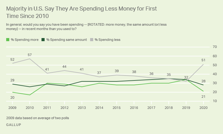 Line graph. Displaying Americans' reports of spending in recent months.