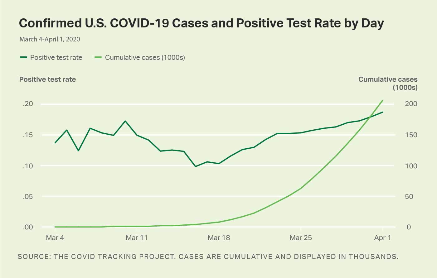 Line graph. Confirmed U.S. COVID-19 cases and positive test rate by day.