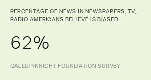 Americans: Much Misinformation, Bias, Inaccuracy in News
