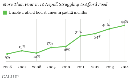 More than 4 in 10 Nepali Struggling to Afford Food