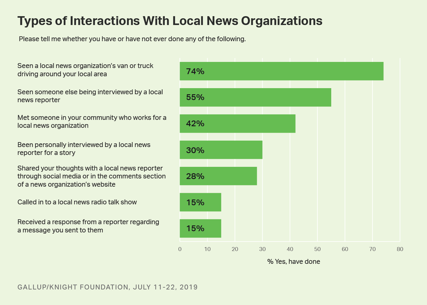 Bar graph. Americans' interactions with local news organizations.