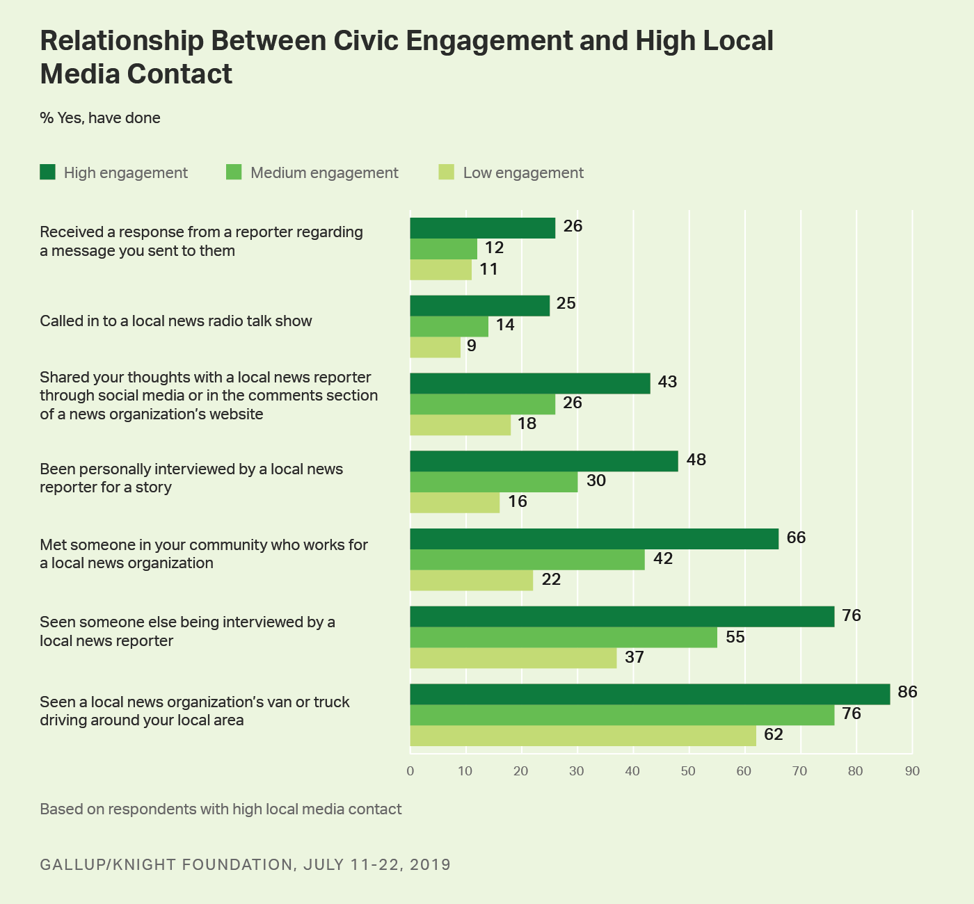 Bar graph. The relationship between Americans' civic engagement and high local media contact.