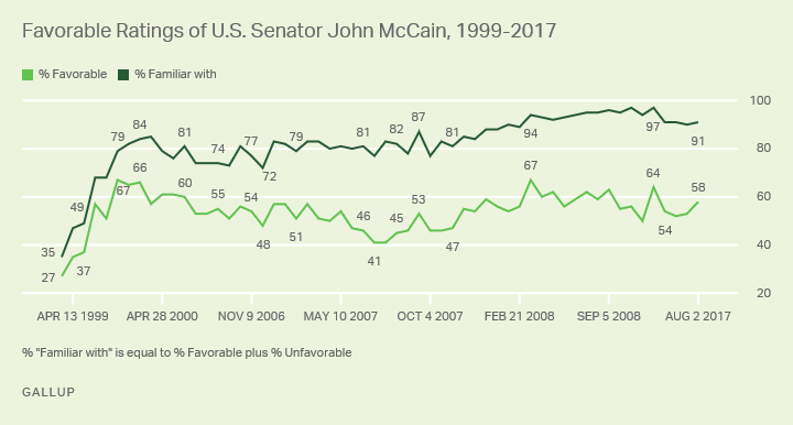 Line graph: Americans' favorability toward, familiarity with U.S. Sen. John McCain, 1999-2018. High favorable %: 67% (Feb 2000, Mar 2008).