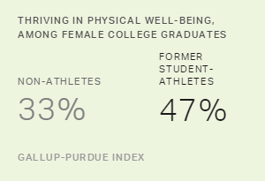 Thriving in Physical Well-Being, Among Female College Graduates