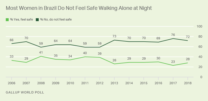 Line graph. Most women in Brazil do not feel safe walking alone at night where they live.