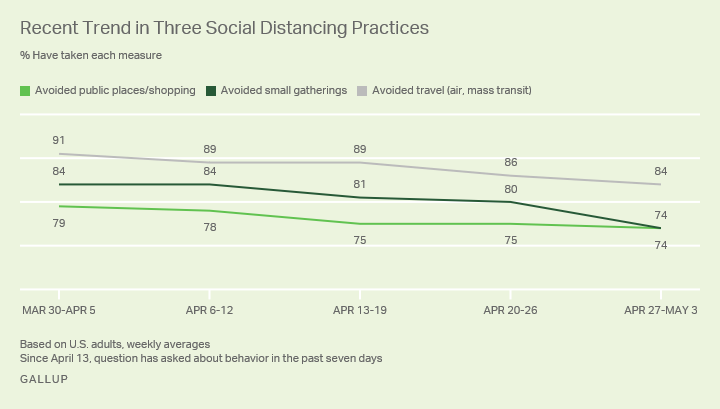 Line graph. Americans adherence to three aspects of social distancing.