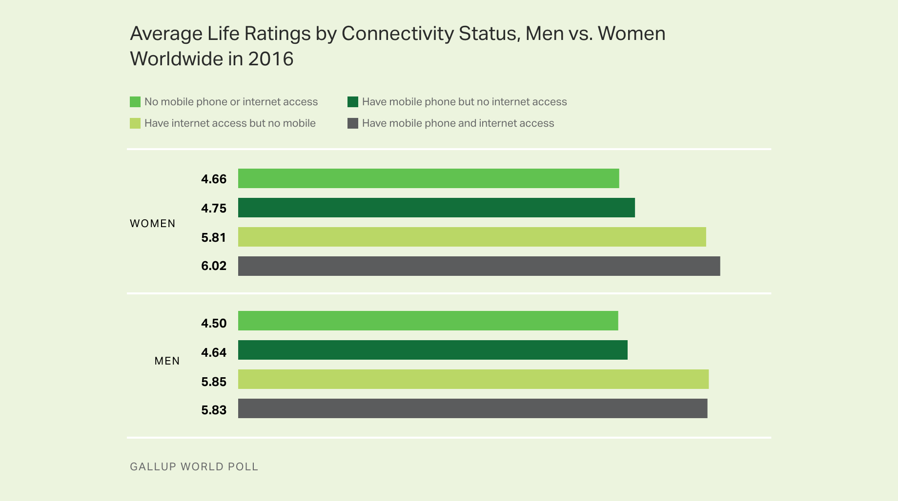 Line graph. Average life ratings by connectivity status, men vs. women, worldwide in 2016.