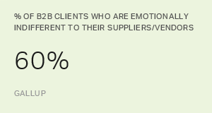 Is Your Vendor Relationship Strategic?