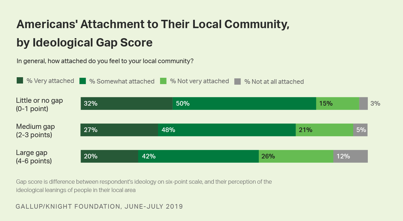 Bar graph showing Americans' attachment to their community by ideological gap score (own vs. communities' ideology).