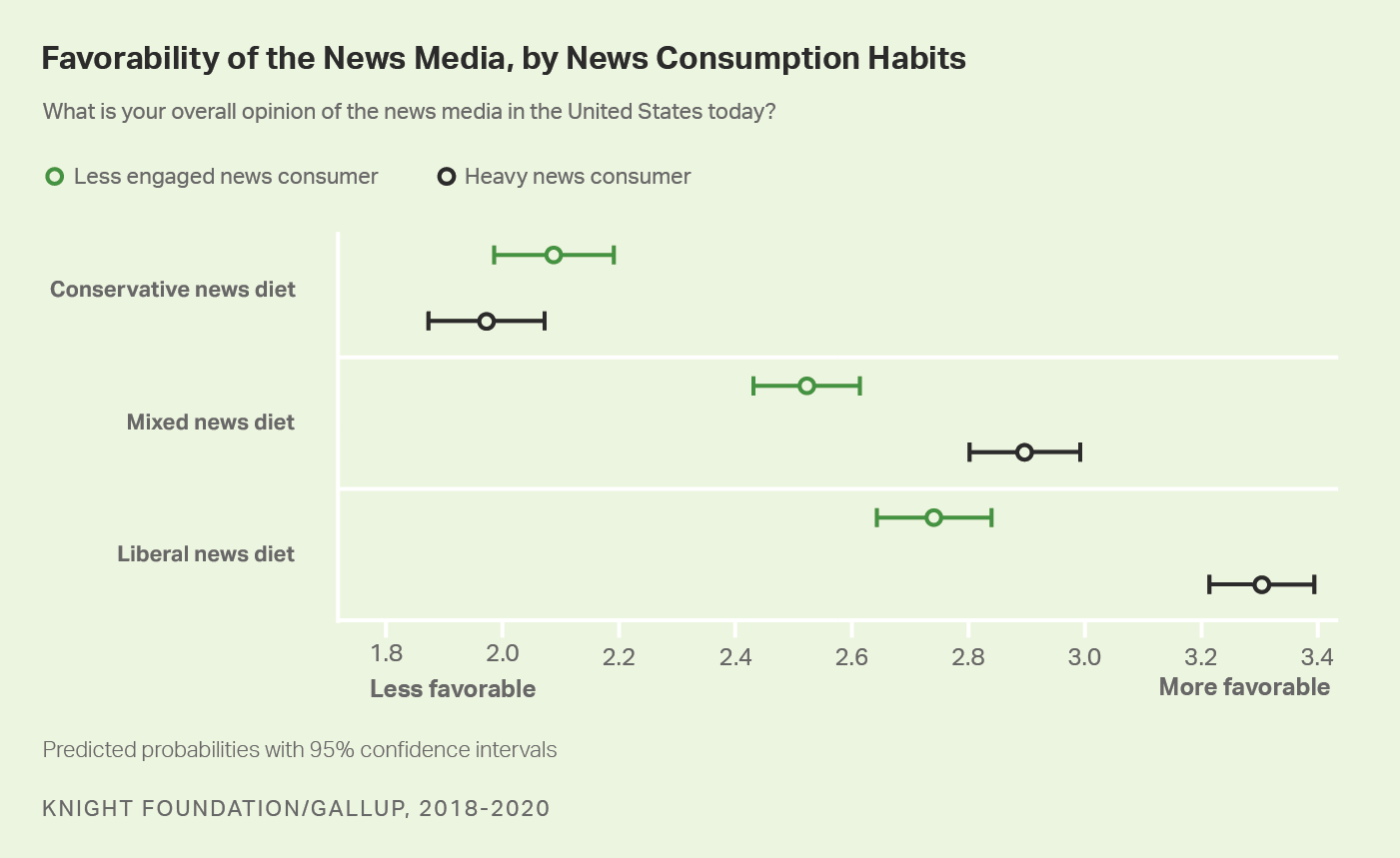 Scatterplot graph. Americans' opinions of the news media, by news diet and level of news consumption.