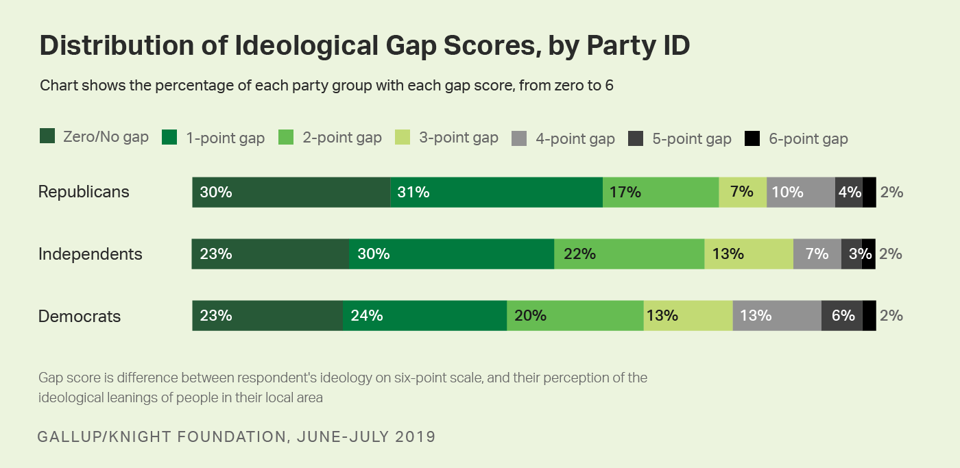 Chart showing distribution of ideological gap scores (difference between own and communities' ideology), by party ID.