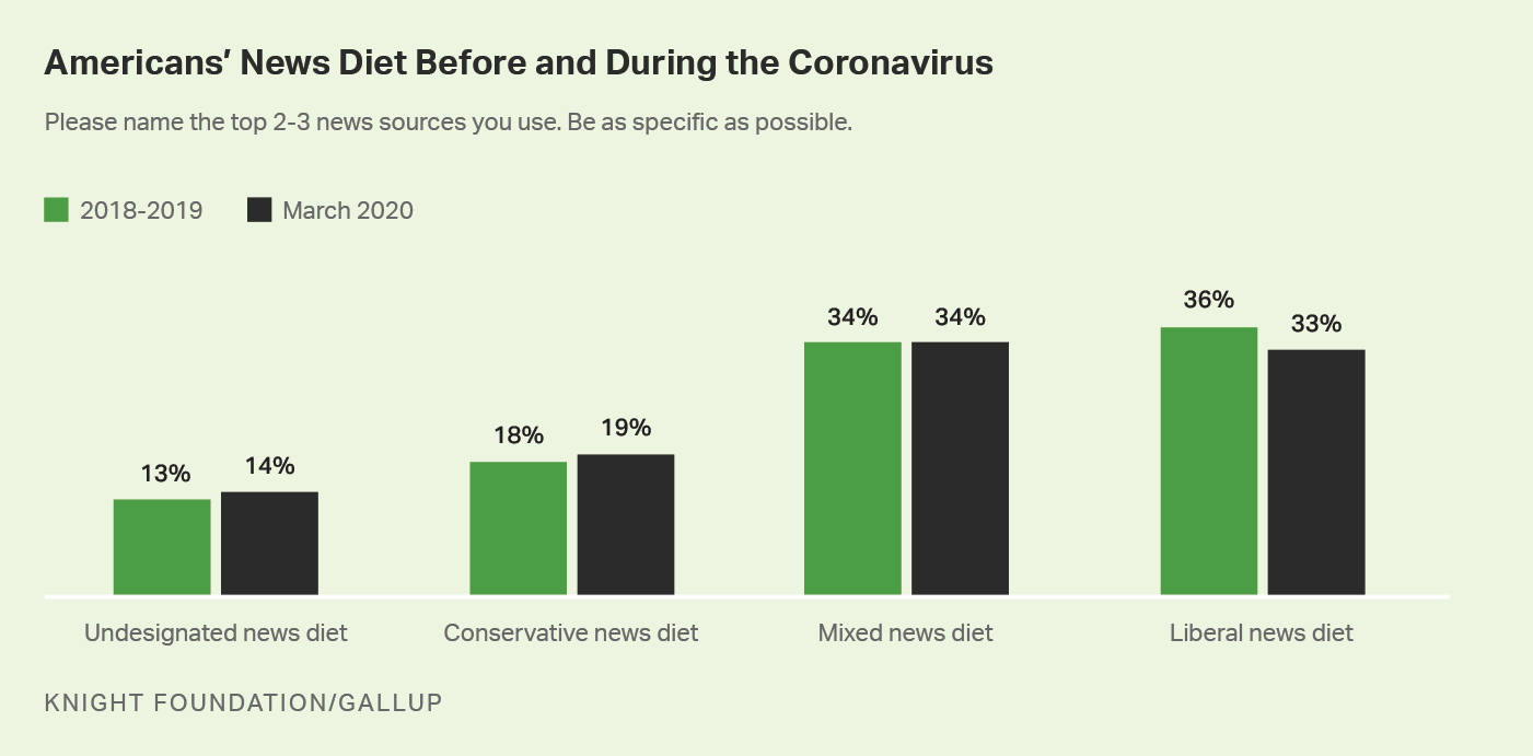 Bar graph. Americans' news diet before and during the coronavirus situation.