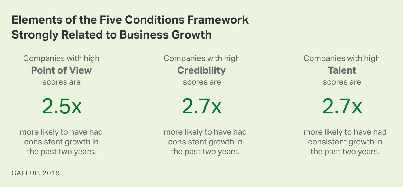 Graph. Three Elements of the Five Conditions Framework That Are Strongly Related to Business Growth.
