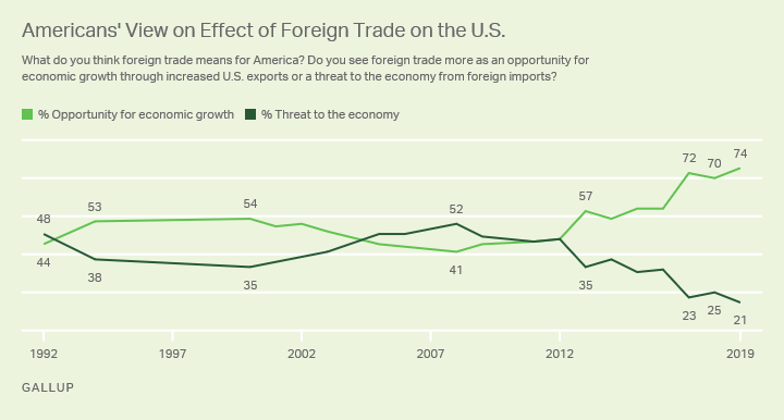 Line graph showing perceptions of impact of foreign trade on U.S., from 1992 to 2019.