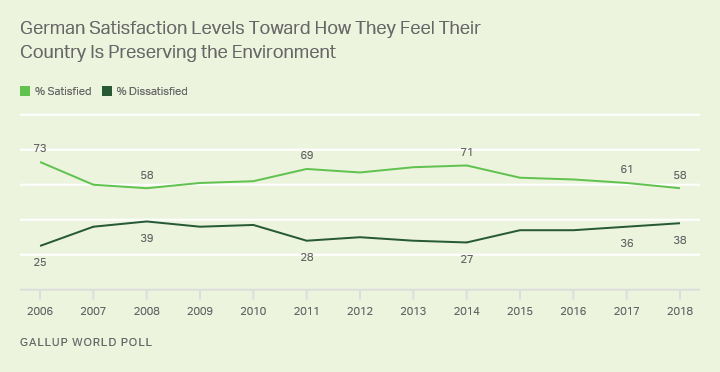 Line graph. German satisfaction with efforts to preserve the environment hit a new low in 2018.