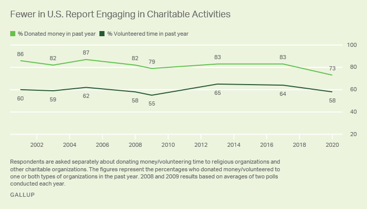 Line graph. A new low of 73% of U.S. adults say they have donated money to a charitable organization in the past year.