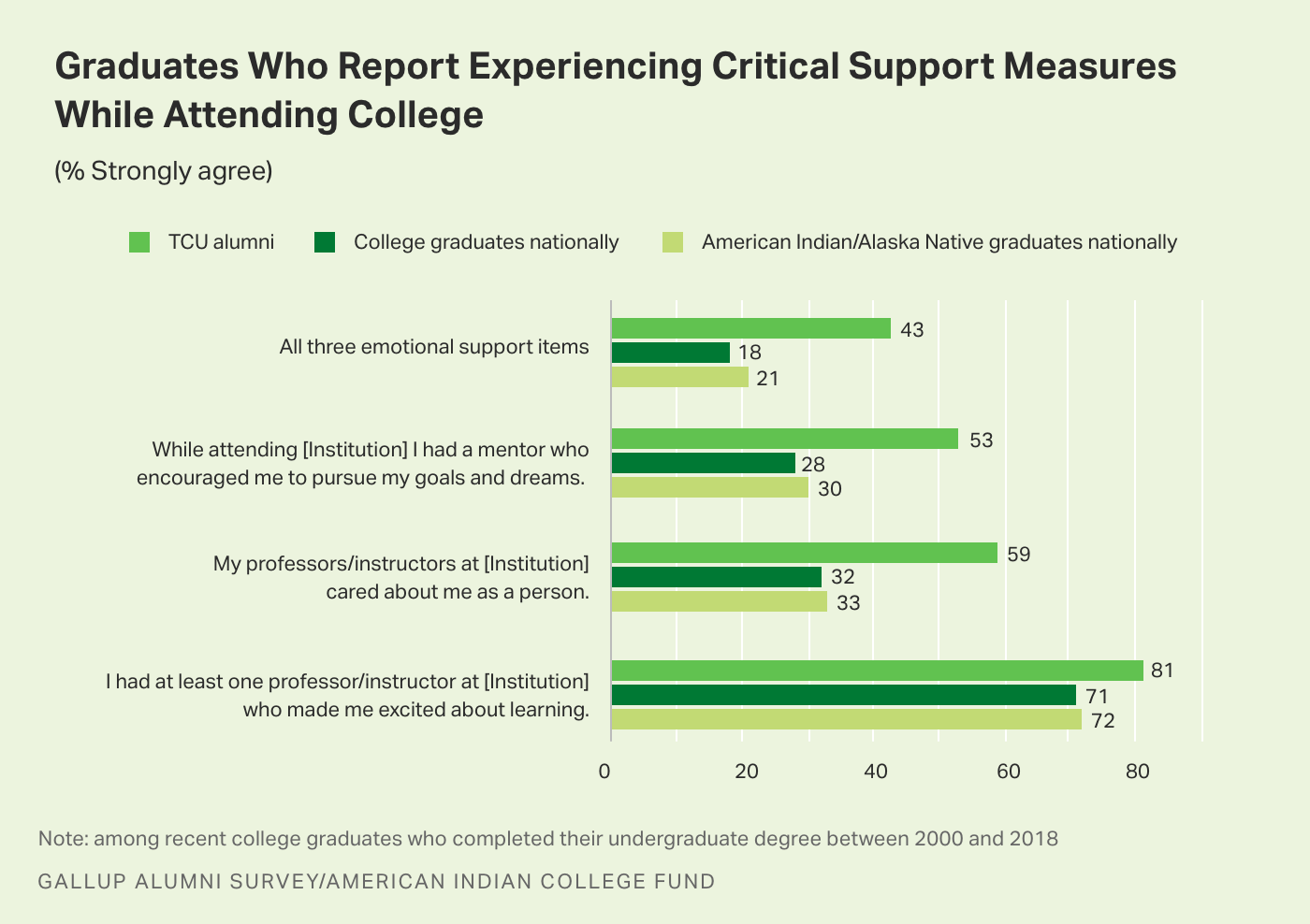 Bar graph. The percentages of graduates who strongly agree they experienced critical support measures while attending college.