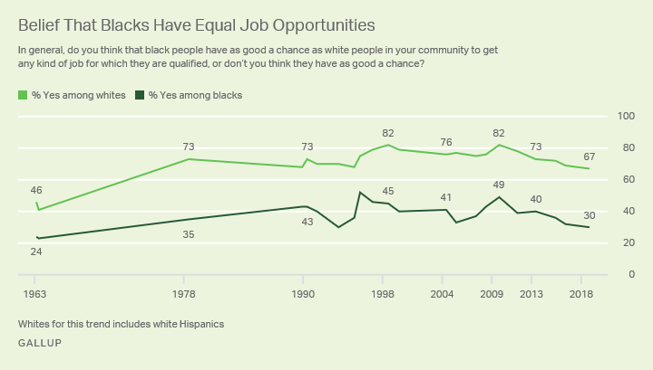 Line graph. Since 1963, whites have been much more likely than blacks to say blacks have the same job opportunities as whites.