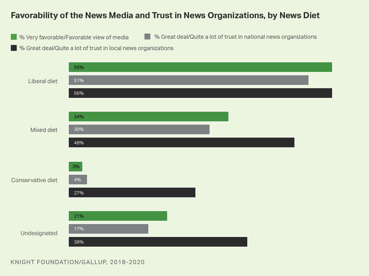 Bar graph. Americans' opinions of the news media, by their news diet.