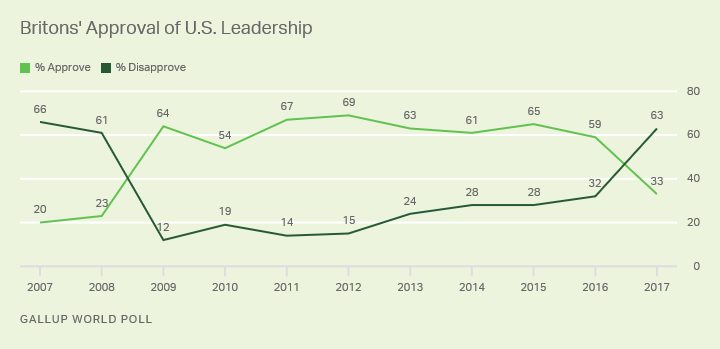 Line graph: Britons' approval of U.S. leadership, 2007-2017 trend. 2017: 33% approve, 63% disapprove. High approval: 69% (2012).