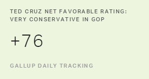Cruz, Carson, Huckabee Lead Field Among Very Conservative in GOP