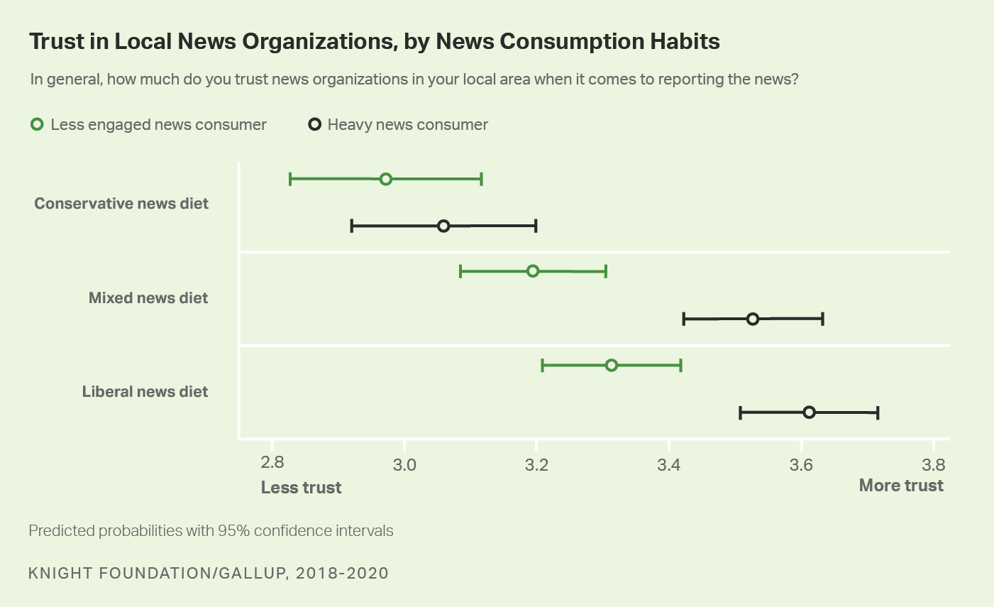 Scatterplot graph. Americans' level of engagement with news, by news diet and level of trust in the media.