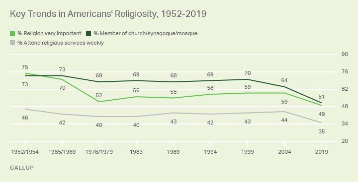 Line graph. Americans' church membership, attendance and importance of religion since 1952.