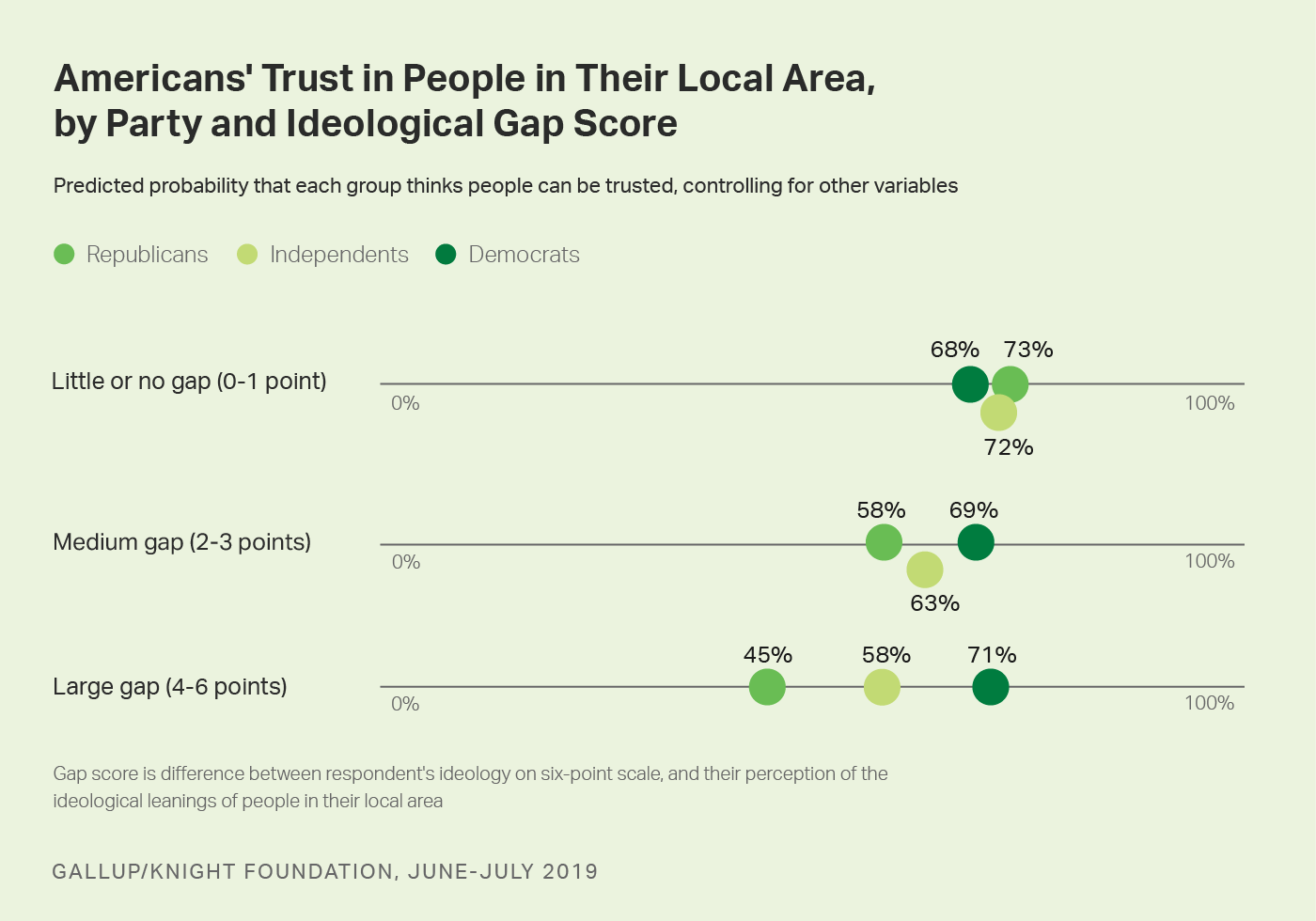 Chart showing % of political party groups who trust their neighbors, by ideological gap score (own vs. communities' ideology).