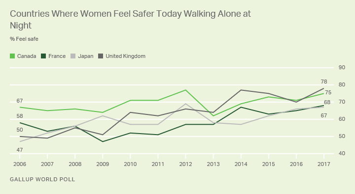 Line graph: Countries where women feel safer today walking alone at night. 2017: 78% feel safe in U.K., 75% Canada, 68% France, 67% Japan.