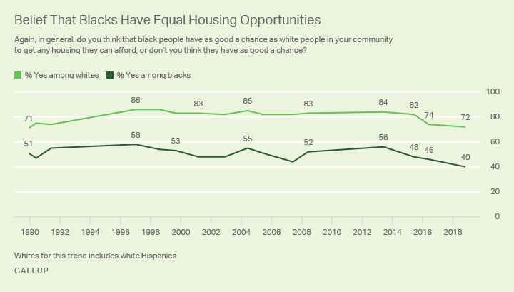 Line graph. Since 1989, whites have been far more likely than blacks to say blacks have equal housing opportunities as whites.