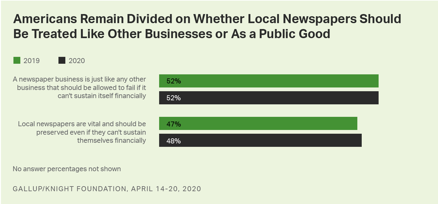 Bar graph. Americans remain divided as to whether local newspapers should be allowed to fail as businesses.