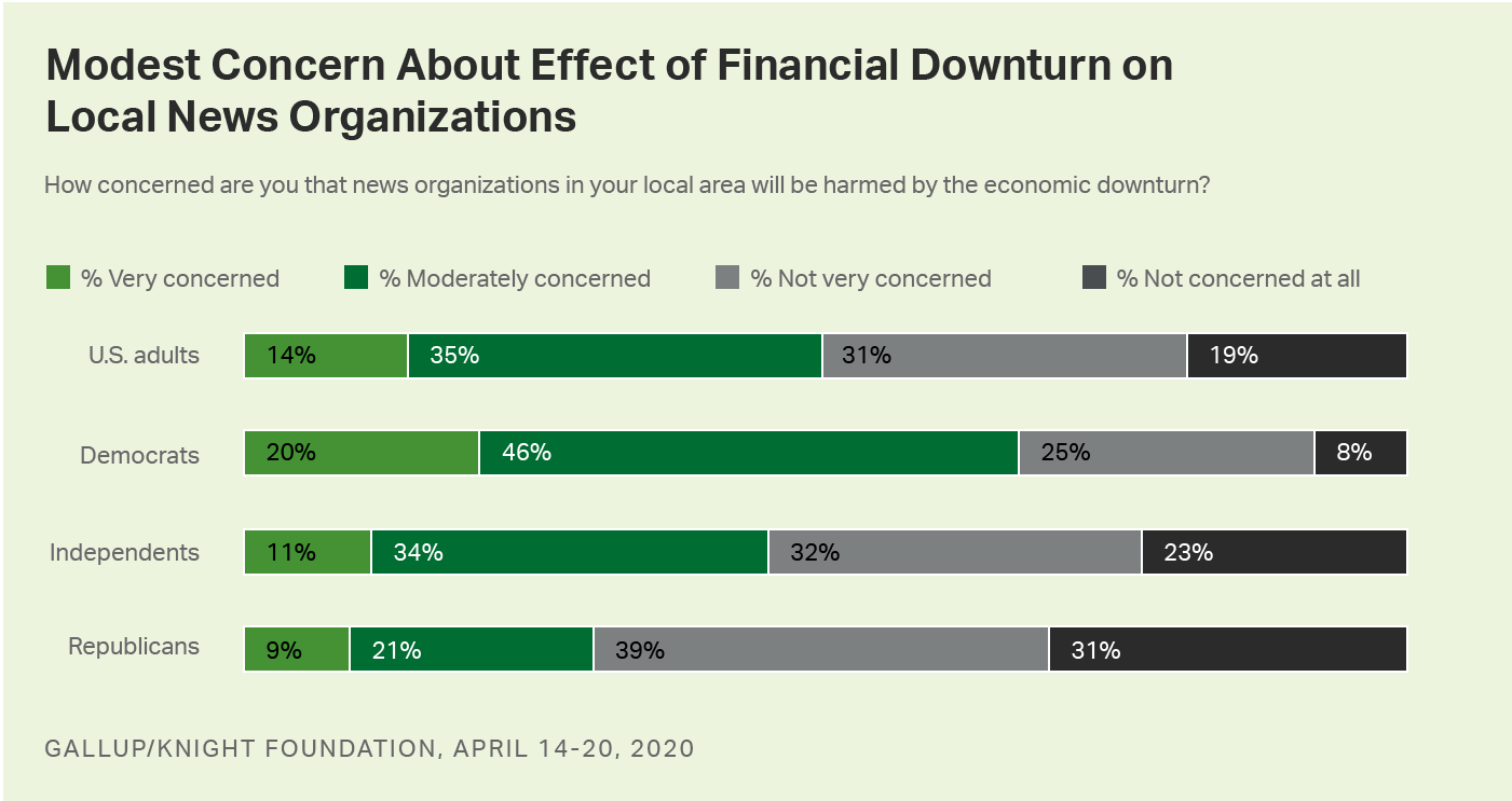 Bar graph. Half of Americans are concerned about the effect of the economic downturn on local news organizations.