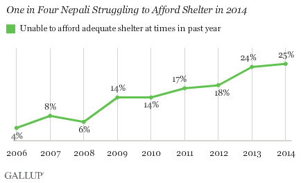 One in Four Nepali Struggling to Afford Shelter in 2014