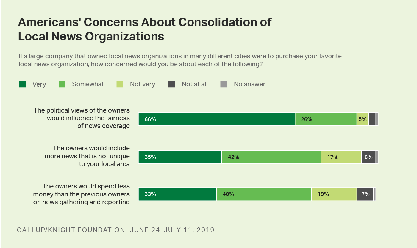 Bar graph. Americans' concerns about three potential effects of the consolidation of ownership of local news organizations.