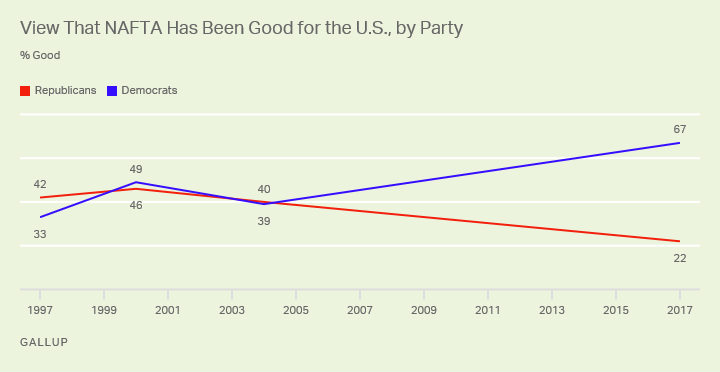 Line graph from 1997 to 2017 showing percentage of Republicans and Democrats who believe NAFTA has been good for the U.S.